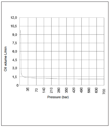 BETEX EP 320 Chart